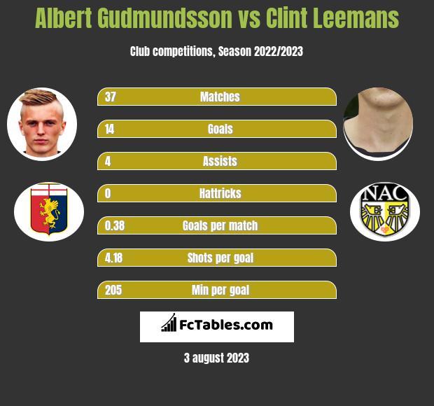 Albert Gudmundsson vs Clint Leemans h2h player stats