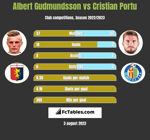 Albert Gudmundsson vs Cristian Portu h2h player stats