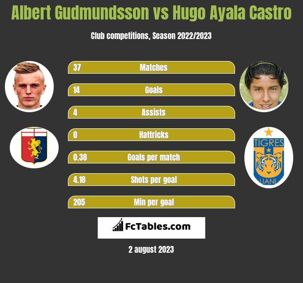 Albert Gudmundsson vs Hugo Ayala Castro h2h player stats