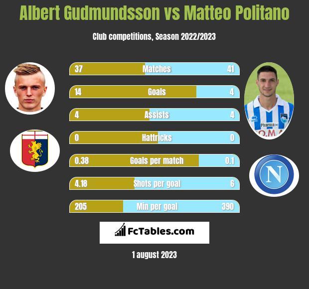 Albert Gudmundsson vs Matteo Politano h2h player stats