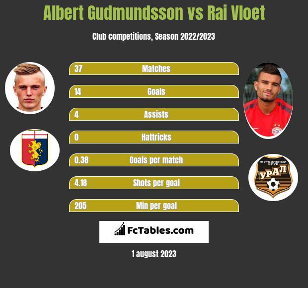 Albert Gudmundsson vs Rai Vloet h2h player stats