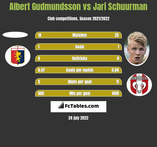 Albert Gudmundsson vs Jari Schuurman h2h player stats