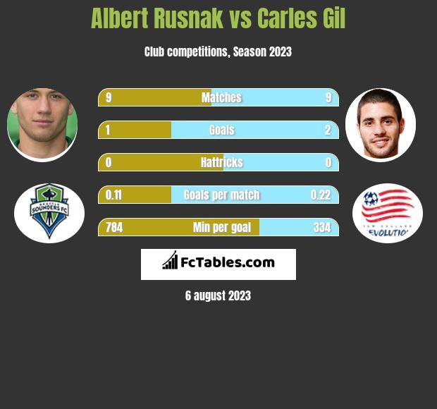 Albert Rusnak vs Carles Gil h2h player stats
