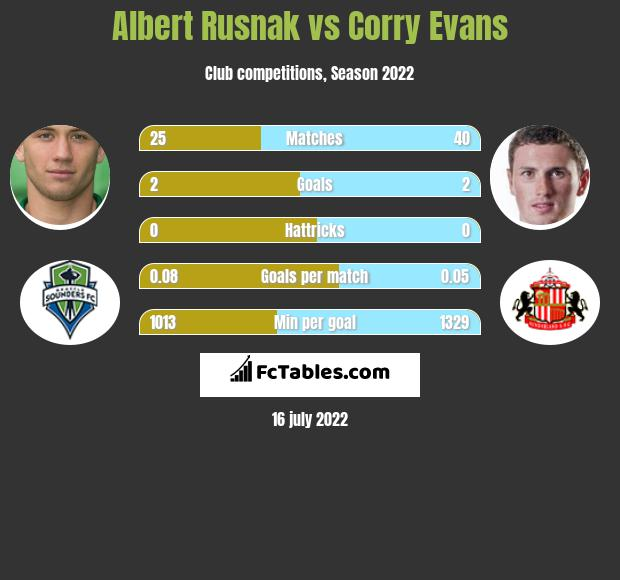 Albert Rusnak vs Corry Evans h2h player stats
