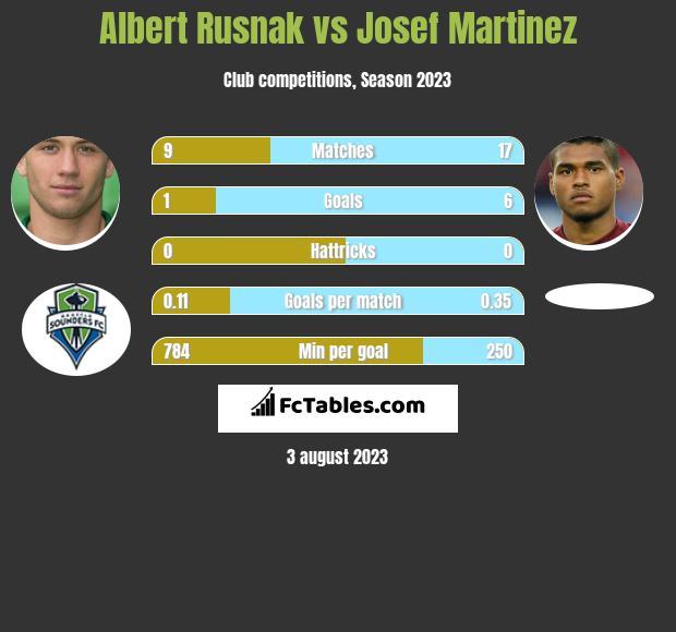 Albert Rusnak vs Josef Martinez h2h player stats