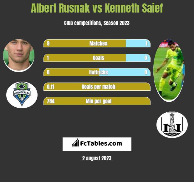 Albert Rusnak vs Kenneth Saief h2h player stats