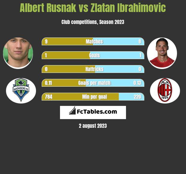 Albert Rusnak vs Zlatan Ibrahimovic h2h player stats