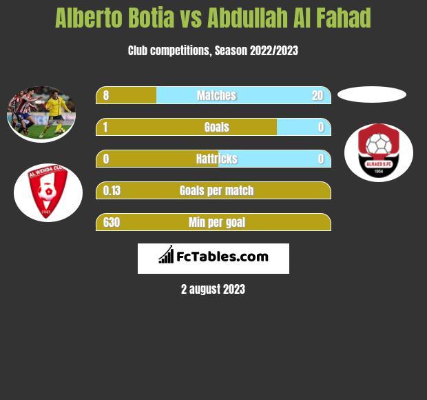 Alberto Botia vs Abdullah Al Fahad infographic