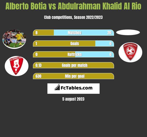 Alberto Botia vs Abdulrahman Khalid Al Rio infographic