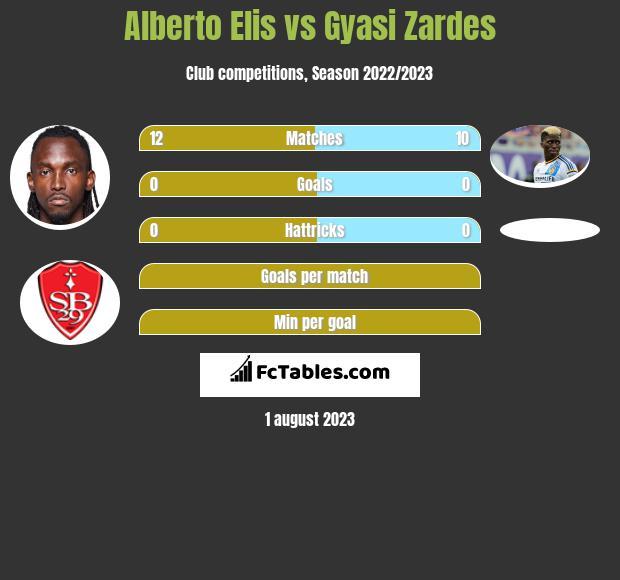 Alberto Elis vs Gyasi Zardes h2h player stats