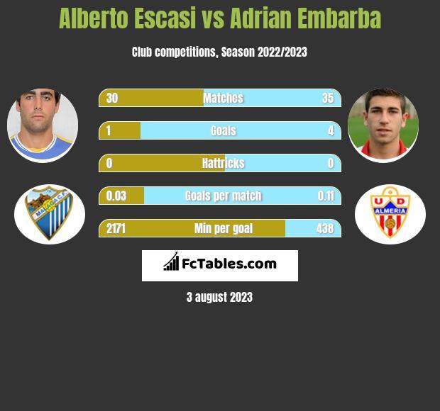 Alberto Escasi vs Adrian Embarba h2h player stats