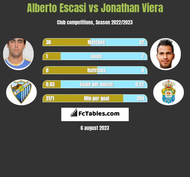 Alberto Escasi vs Jonathan Viera h2h player stats