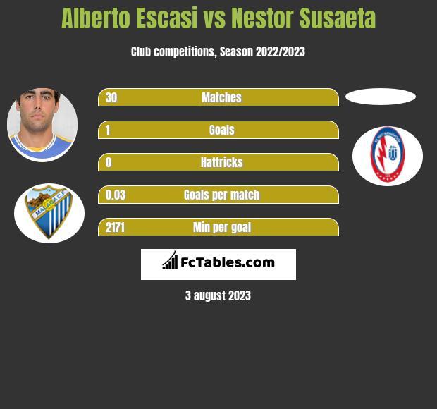 Alberto Escasi vs Nestor Susaeta infographic