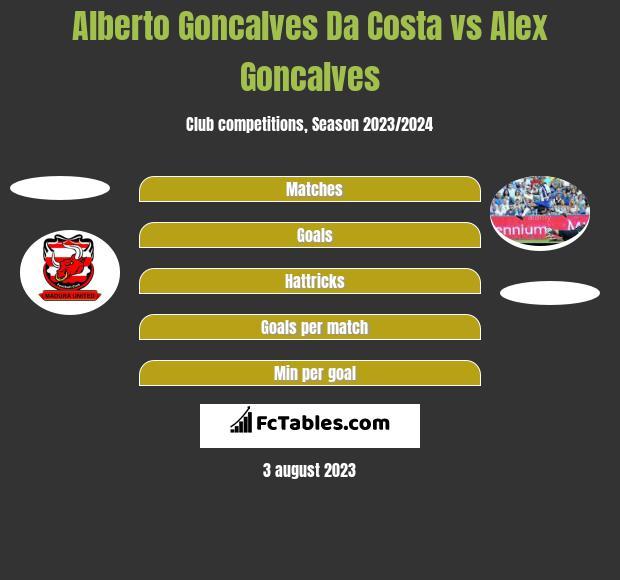 Alberto Goncalves Da Costa vs Alex Goncalves h2h player stats