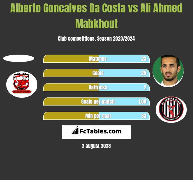 Alberto Goncalves Da Costa vs Ali Ahmed Mabkhout h2h player stats