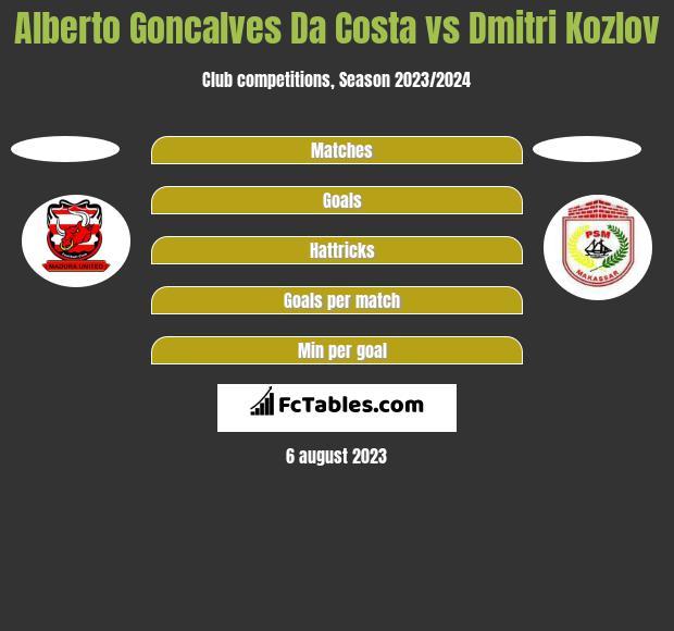 Alberto Goncalves Da Costa vs Dmitri Kozlov h2h player stats