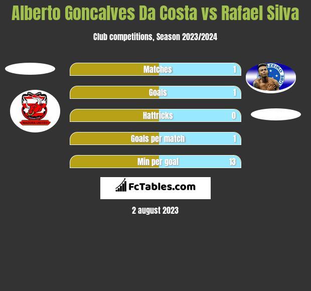 Alberto Goncalves Da Costa vs Rafael Silva h2h player stats