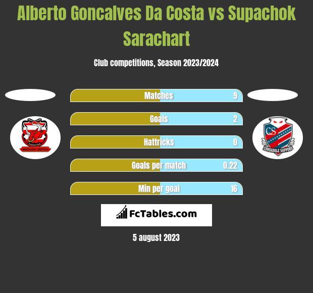 Alberto Goncalves Da Costa vs Supachok Sarachart h2h player stats