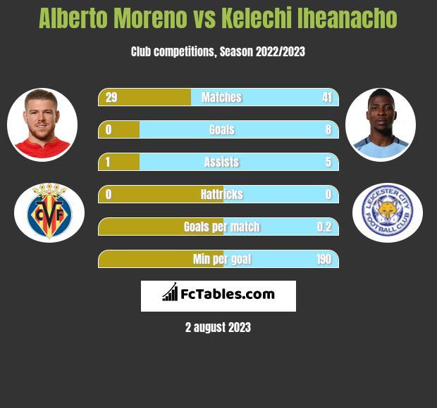 Alberto Moreno vs Kelechi Iheanacho h2h player stats
