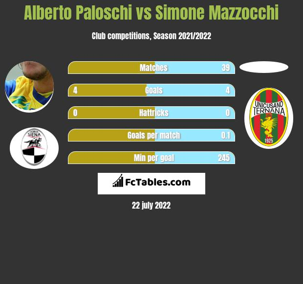 Alberto Paloschi vs Simone Mazzocchi h2h player stats