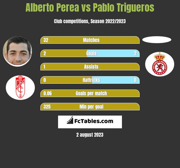 Alberto Perea vs Pablo Trigueros h2h player stats