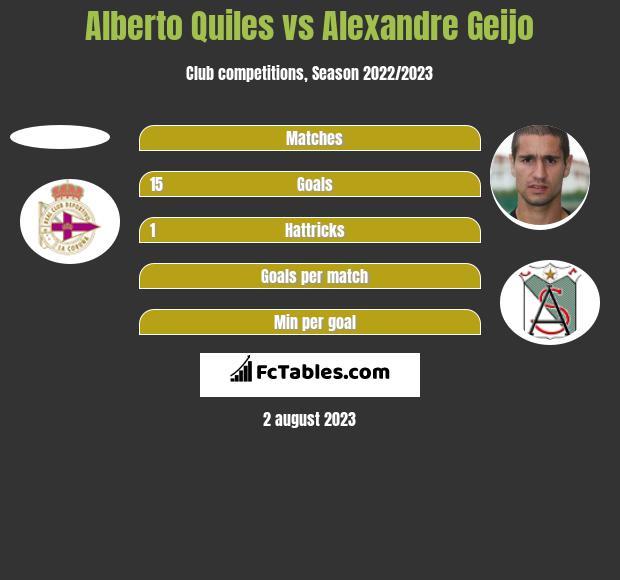 Alberto Quiles vs Alexandre Geijo h2h player stats