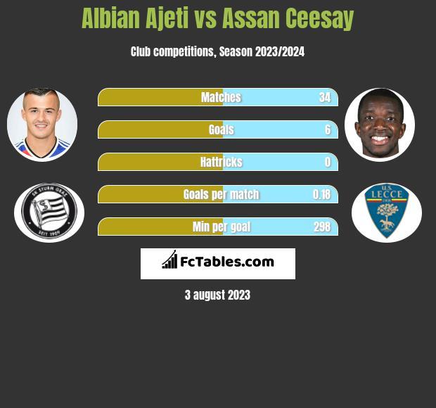 Albian Ajeti vs Assan Ceesay h2h player stats