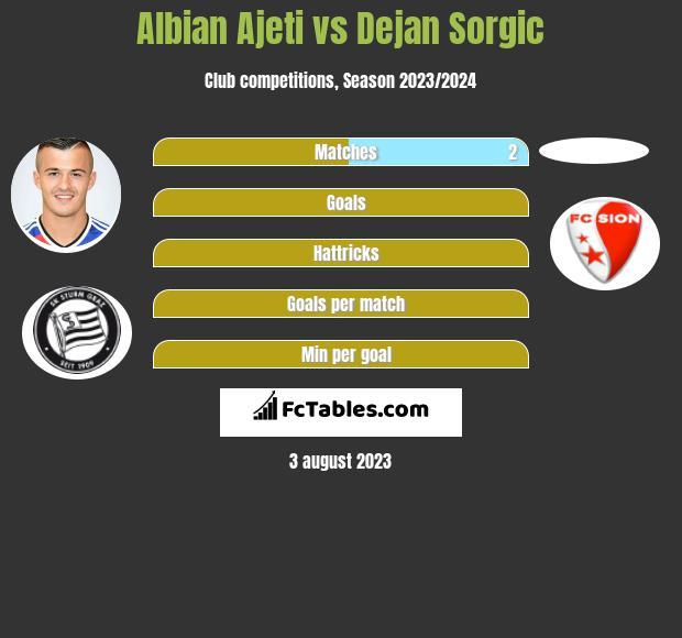 Albian Ajeti vs Dejan Sorgic h2h player stats