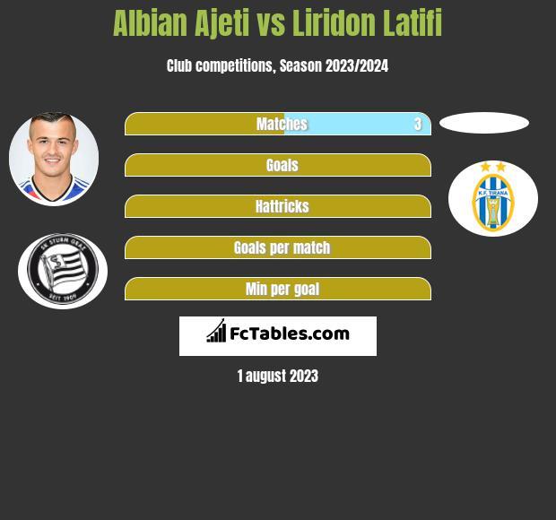 Albian Ajeti vs Liridon Latifi h2h player stats