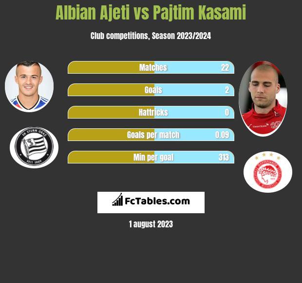 Albian Ajeti vs Pajtim Kasami h2h player stats