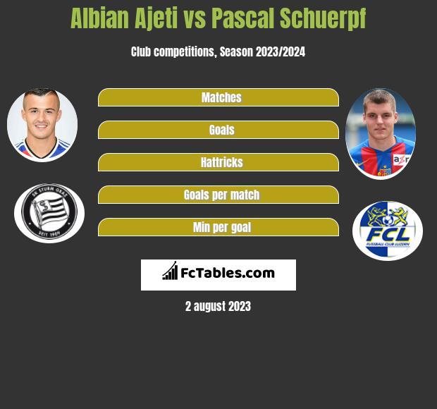 Albian Ajeti vs Pascal Schuerpf h2h player stats