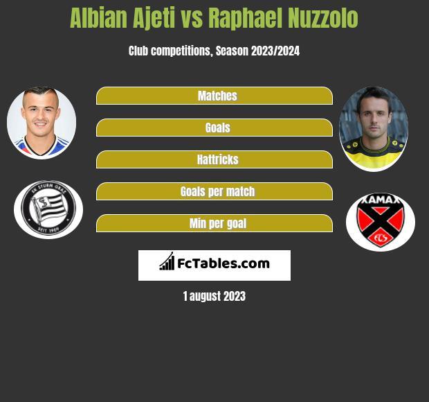 Albian Ajeti vs Raphael Nuzzolo infographic