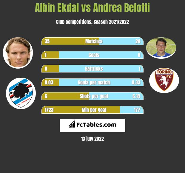 Albin Ekdal infographic statistics for Sampdoria