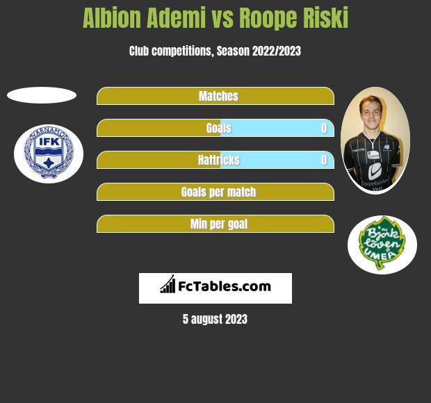 Albion Ademi vs Roope Riski h2h player stats