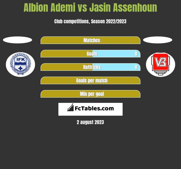 Albion Ademi vs Jasin Assenhoun h2h player stats