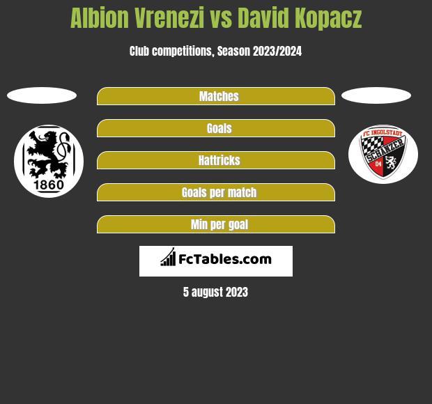 Albion Vrenezi vs David Kopacz h2h player stats