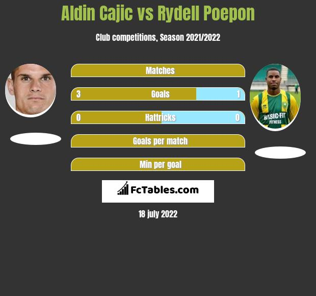 Aldin Cajic vs Rydell Poepon h2h player stats