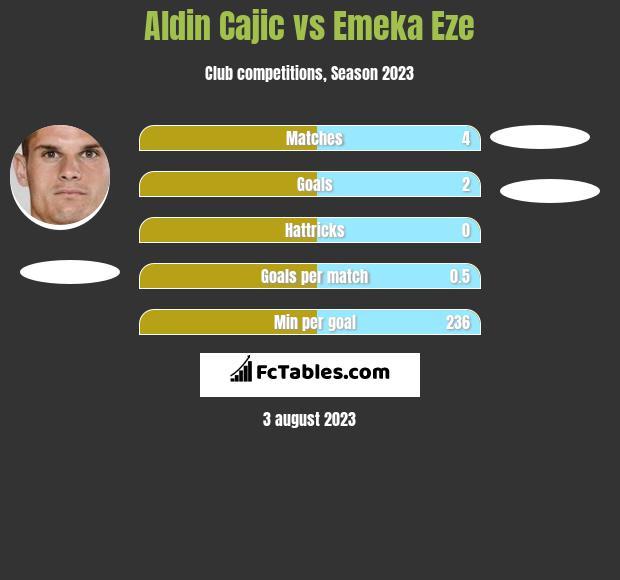 Aldin Cajic vs Emeka Eze h2h player stats