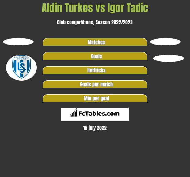 Aldin Turkes vs Igor Tadic h2h player stats
