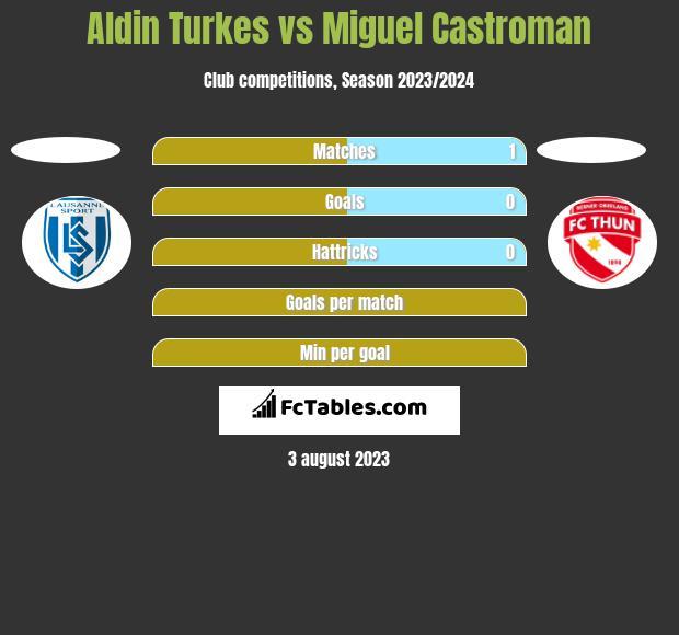 Aldin Turkes vs Miguel Castroman h2h player stats
