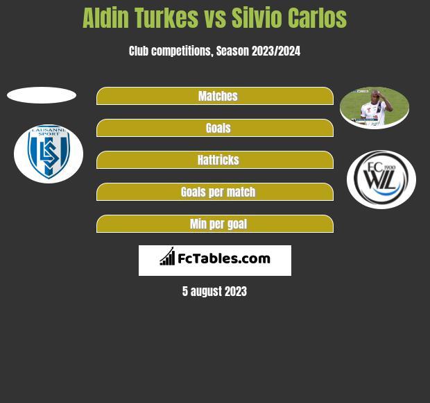 Aldin Turkes vs Silvio Carlos h2h player stats