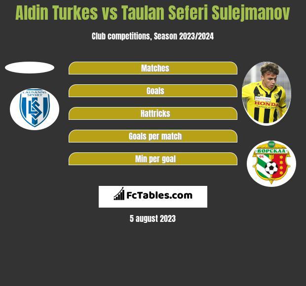 Aldin Turkes vs Taulan Seferi Sulejmanov h2h player stats