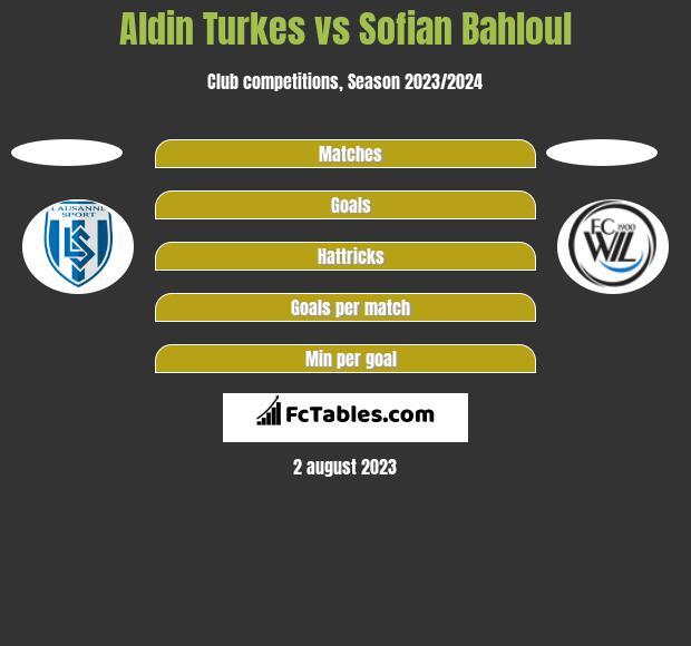 Aldin Turkes vs Sofian Bahloul h2h player stats