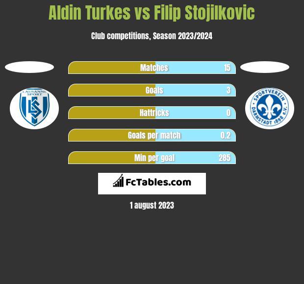 Aldin Turkes vs Filip Stojilkovic h2h player stats