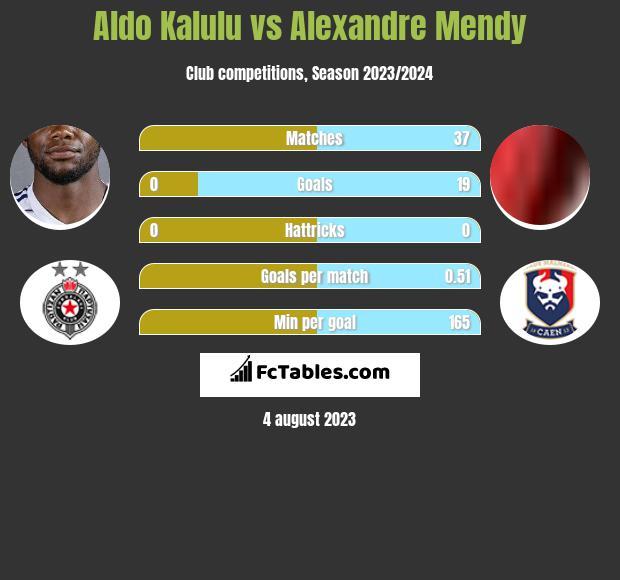 Aldo Kalulu vs Alexandre Mendy h2h player stats