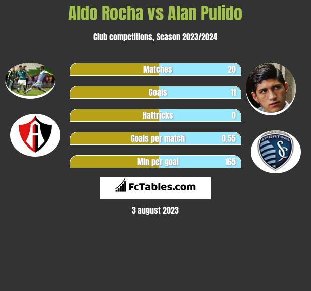 Aldo Rocha vs Alan Pulido infographic