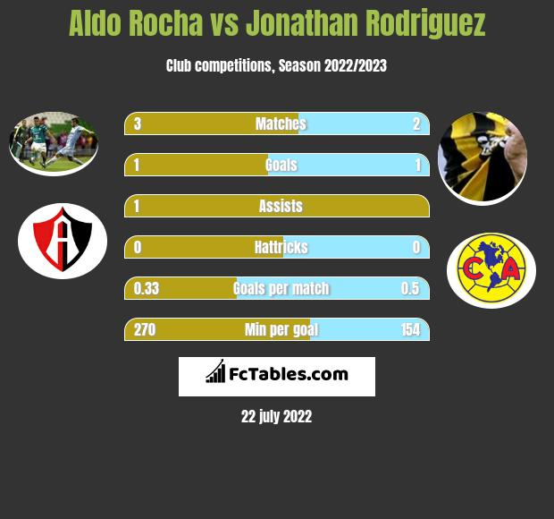 Aldo Rocha vs Jonathan Rodriguez infographic