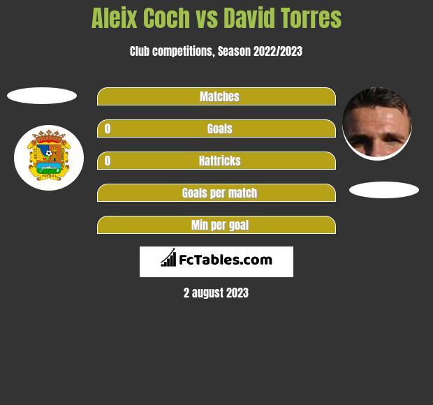 Aleix Coch vs David Torres h2h player stats
