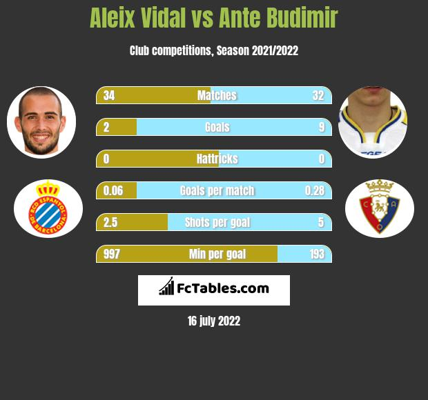 Aleix Vidal vs Ante Budimir infographic