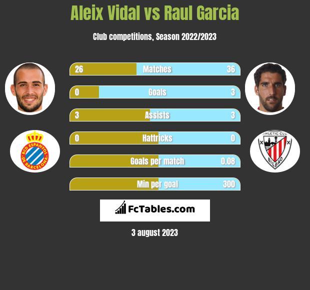 Aleix Vidal vs Raul Garcia infographic